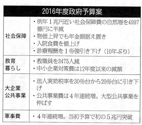 2016年度政府予算案